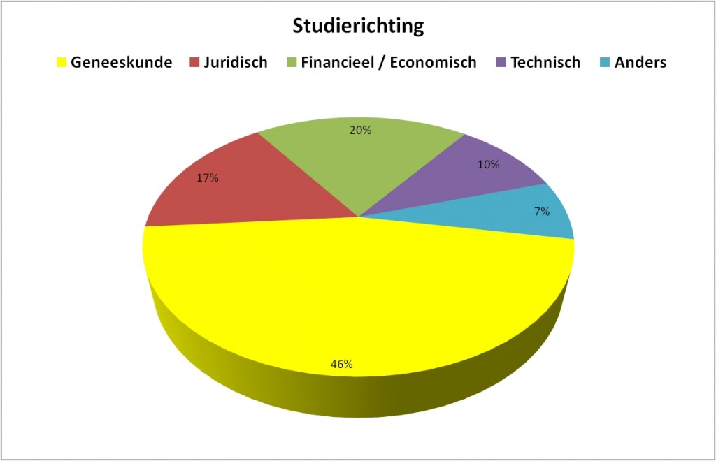 studierichting